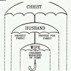 Marriage Duties of Christian Husbands and Wives. Christ is what keeps our marriage Godly Marriage, Marriage And Family, Marriage Tips, Happy Marriage, Godly Wife, Marriage Prayer, Marriage Night, Marriage Issues, Christian Husband