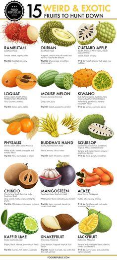Fruits Basket, Fruits And Vegetables, Vegetables List, Healthy Vegetables, Fruits With Low Sugar, Clean Eating Snacks, Healthy Eating, Healthy Food, Healthy Fruits