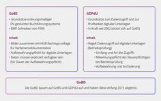 Was genau ist GoBD? Alle wichtigen Informationen für Einzelhändler zu GoBD finden Sie in dieser Infografik.
