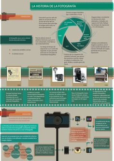 Infographics on the history of photography by Flavia Melo, via Behance Photography Timeline, History Of Photography, Photography Classes, Film Photography, Digital Photography, Fashion Photography, Importance Of Art, Photoshop, Photojournalism