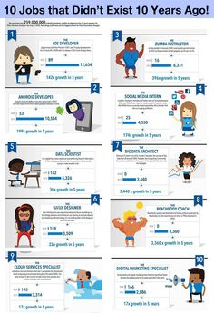Infographic: Jobs that did not exist 10 years ago | Skills Panorama