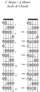 minor chords music pinterest guitar chord chart charts and guitar chords. Black Bedroom Furniture Sets. Home Design Ideas