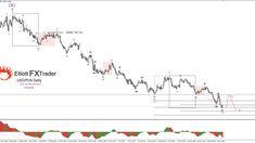 Cena pary USD/PLN w ustanowiła długoterminowy szczyt na poziomie 4.2777, który został oznaczony jako fala (B) fioletowa wyższego rzędu. Od tamtej pory rynek znajduje się w impulsywnej fali spadkowe…