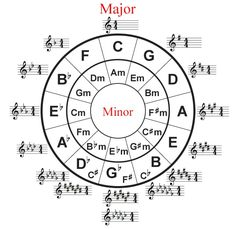 music key signature chart circle of fifths (circle of