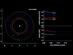 Orbital evolution in Kepler-223