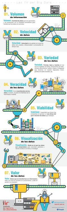 Hola: Una infografía sobreBig Data: las 7V. Vía Un saludo