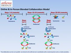 Online & In-Person Blended Collaboration Model