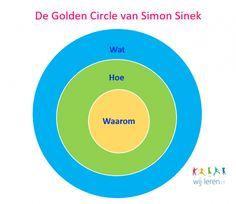 Stapsgewijs onderwijs: Het kind centraal! Simon Sinek, Coaching, Chart, School, Authors, Training