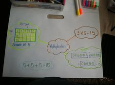 Teaching multiplication to second graders with a bubble map.
