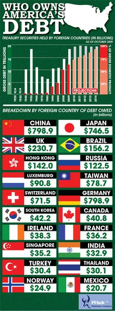 Owing 20 billions dollars to Mexico is nothing in comparison to the 799 billion America owes to China. Will we ever be able to dig our way out of debt or will it continue to spiral out of control?