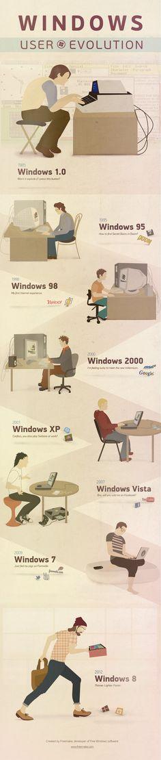 La evolución de los usuarios de Windows #Infografía