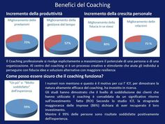 Benefici del coaching