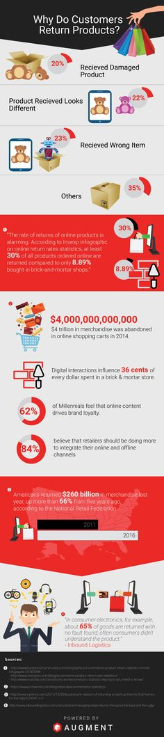 Why Customers return products - Augment Infographic
