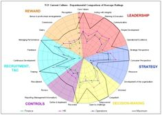 Example departmental average radar chart