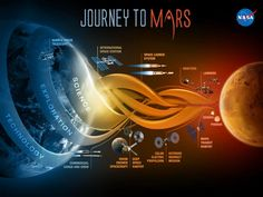 We now know water flows on Mars. Did you know we're working to send humans: http://go.nasa.gov/1iGb8zl #MarsAnnouncement