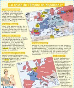 La chute de l'Empire de Napoléon Ier
