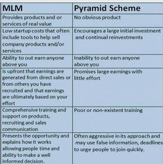 Pyramid Schemes are illegal. KYANI IS NOT A PYRAMID SCHEME! You looking for help get going your network marketing business? See more info below Direct Marketing, Multi Level Marketing, Business Marketing, Internet Marketing, Marketing Companies, Business Networking, Business Entrepreneur, Content Marketing, Online Marketing