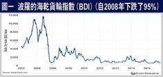 日日賺錢錢-牛三賺大錢:期待: 投機智慧 - 許沂光 2015年11月13日 眾生活仍水深火熱。美股上升,也不能阻止全球經濟再次陷入衰退及通縮的困局。值得注意的有以下兩點:第一,波羅的海乾貨輪指數(BDI, Baltic Dry Index)已由2008年高峰下挫95%,反映環球貿易走下坡,見附圖一。   第二,國際貨幣基金公布的先進國家消費物價指數按年變動比率下跌至零,反映先進國家的經濟步向通縮,見附圖二。