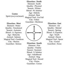 *Wicca Teachings (FB)*    Here is a chart with very good Explanations of the Elemental quarters.