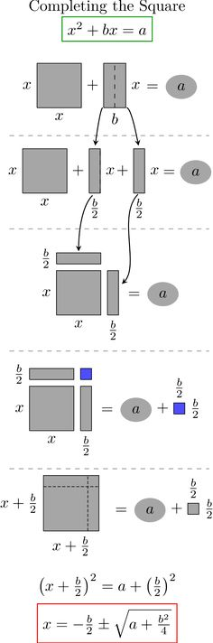 Completing the square geometric interpretation