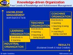 Knowledge Management, Change Management, Talent Management, Project Management, Types Of Learners, Disruptive Technology, Strategic Planning, Industrial Revolution, Cloud Computing