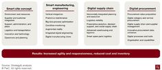 Digitization in consumer packaged goods and retail integrates the entire supply chain