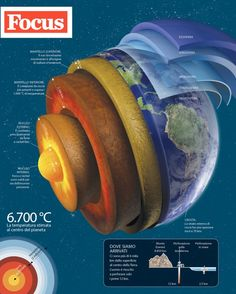 Chi è Inge Lehmann e perché è importante - Focus. Earth Science Activities, Earth And Space Science, Earth From Space, Science Facts, Science Lessons, Science Education, Science Projects, Science And Nature, Science And Technology