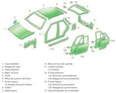 fotos de vehiculos por carroceria - Buscar con Google