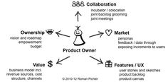 Demystifying the product owner