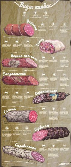 Виды колбасы