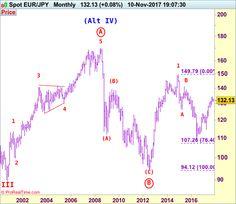 EUR/JPY Elliott Wave Analysis - Action Forex