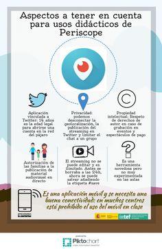 Aspectos a tener en cuenta para usos didácticos de Periscope Community Manager, Flipped Classroom, Apps, Management, Let It Be, Twitter, Texts, Spanish Classroom, Teachers
