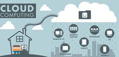 El cómputo en la #nube no es una moda, así que hay que considerarla como una inversión a largo plazo.