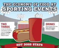Staples such as hot dogs, peanuts, and beer can still be found at Sporting Events, right along side lobster rolls and corn beef sandwiches - all for a steep price! With stadium fees and the team's take of the profits, the high price of concession stand food at sporting events is the product of complicated negotiations.