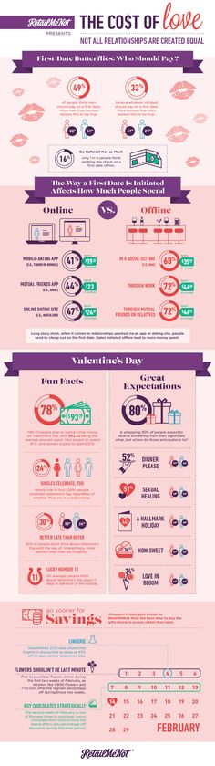 The Cost of Love: Not All Relationships are Created Equal This Valentine's Day