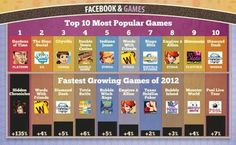 Facebook games infographic