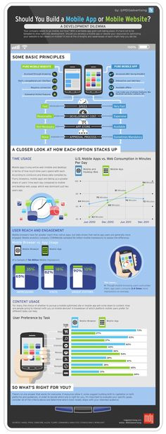 Awesome #infographic on whether you should build a #mobile website or a mobile #app...which do you prefer?