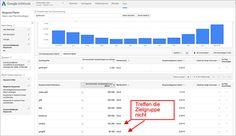 7 Hands-On-Tipps für mehr SEO Traffic auf deiner Landing Page