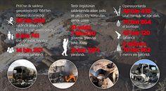 PKK 31 Yılda İçlerinde Kürtlerin de Bulunduğu Binlerce Kişiyi Şehit Etti  Terör örgütü PKKnın ilk saldırısı 1984 yılında başladı. Günümüze kadar yüzlerce kez hain saldırılar gerçekleşti. Peki terör örgütü bugüne kadar toplam kaç saldırı gerçekleşti kaç kişi saldırılarda hayatını kaybetti?  15 Ağustos 1984teki Şemdinli ve Eruh baskınları her ne kadar terör örgütü PKKnın ilk eylemleri olarak kabul edilse de bu tarihten öncePKKnın ilk ortaya çıkışı ve daha öncesinde ölümle sonuçlanan birçok…