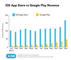 app_Store_umsatz2