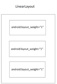 Android Layouts: LinearLayout   LinearLayout comes handy when placing children components in one direction that is horizontal or vertical. It can align children's in horizontally or vertically not both at a time. The alignment of children does not takes screen size in consideration it just place one after another. The main key feature that it provides is stacking children according to Layout Weight with one direction.  What is Layout Weight?  You can assign any weightsum to Linear Layout and…