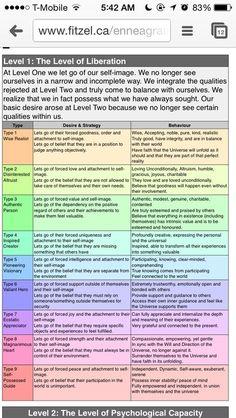 Enneagram Levels of Development - http://www.fitzel.ca/enneagram/levels.html