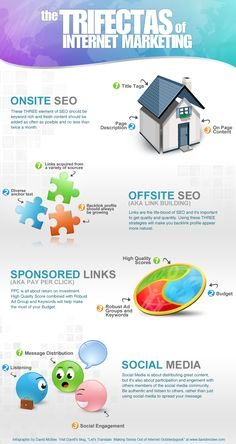 An Infographic about Internet Marketing that describes the three most basic elements of SEO, link building, pay per click and social media. Inbound Marketing, Marketing Tools, Content Marketing, Affiliate Marketing, Online Marketing, Social Media Marketing, Digital Marketing, Marketing Strategies, Marketing Communications