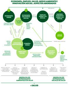 Economía, empleo, salud, medio ambiente e innovación social
