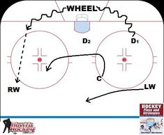 As a hockey coach and a player I am always trying to become smarter, better, and. Hockey Drills, Hockey Players, Dek Hockey, Hockey Gifts, Hockey Stuff, Hockey Training, How To Become Smarter, Hockey Coach, Played Yourself
