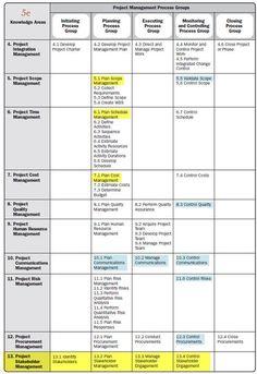 Pmbok  Process Groups Diagram  PmbokProcessMatrixJe  Project