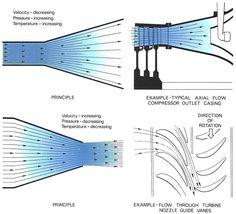 turbine engine diagram Google Search Engineering