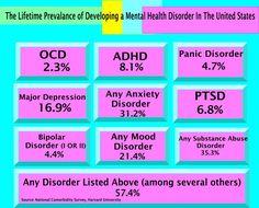 common mental health disorders