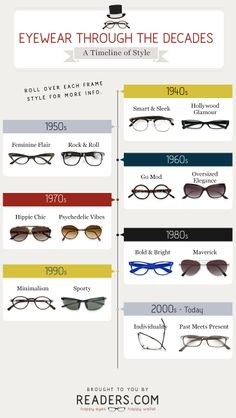 a7f8bbb01d Interactive Eyewear Timeline  retro  glasses  history  style Eyewear  Trends