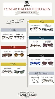 b08cf89bf2 Interactive Eyewear Timeline  retro  glasses  history  style Eyewear  Trends